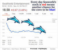 Seaworld's stock drops again 11042014