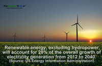 Renewable energy, excluding hydropower, will account for 28% of the overall growth of electricity